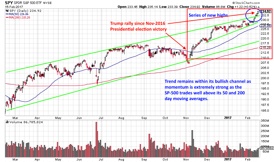 daily technical analysis chart for SPY exchange traded fund