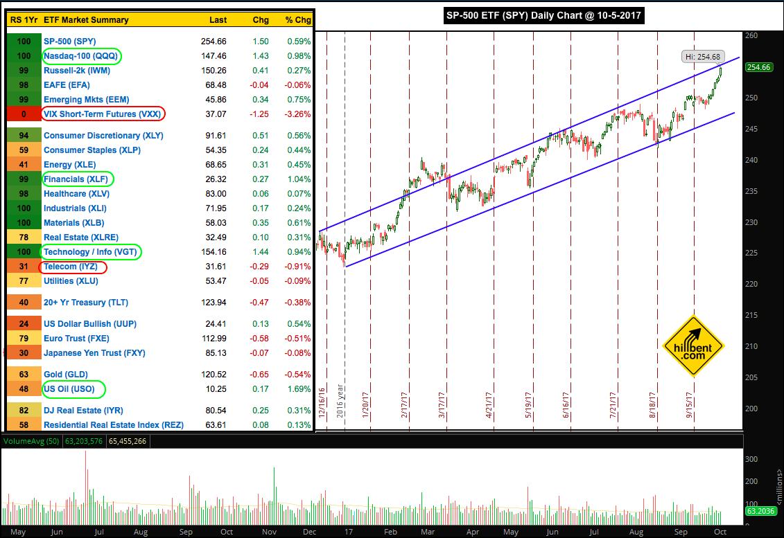 SP 500 etf market summary